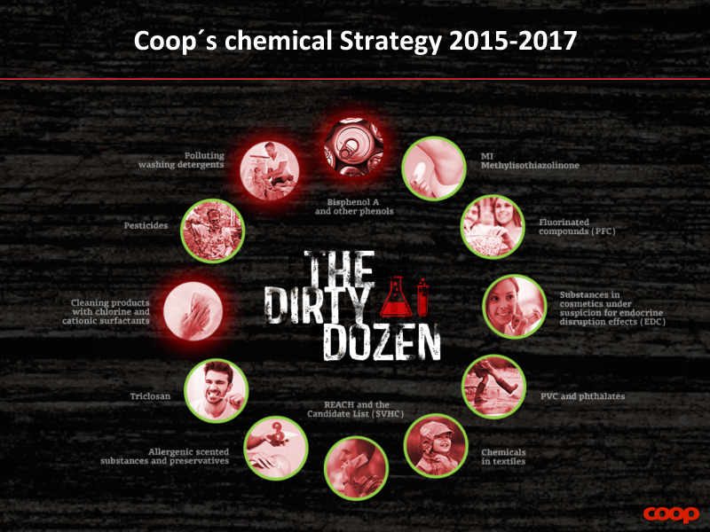 Coop's chemical strategy