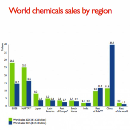 World chemical sales by region