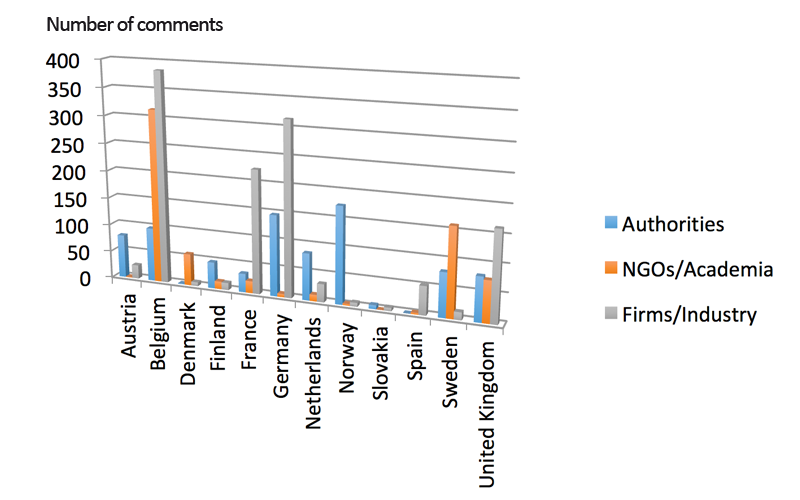 Number of comments from SVHC consultations