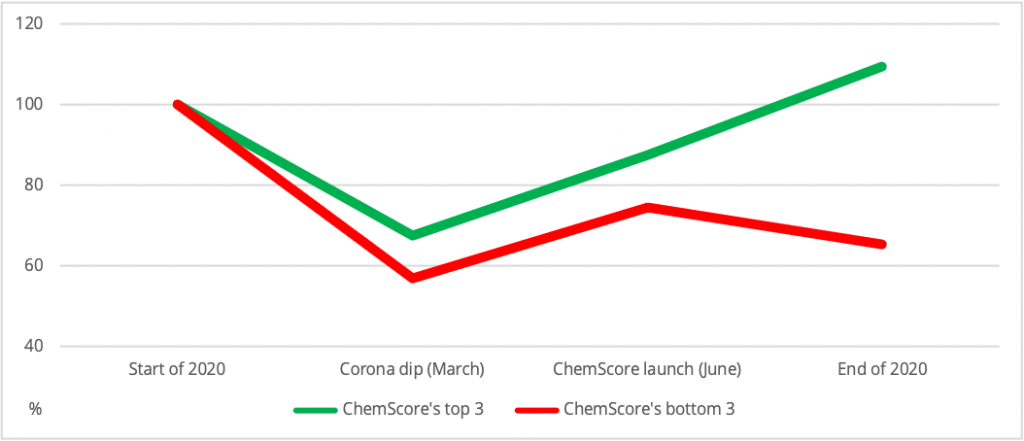 Diagram of 2020 aggregated stock price development of ChemScore's top and bottom 3